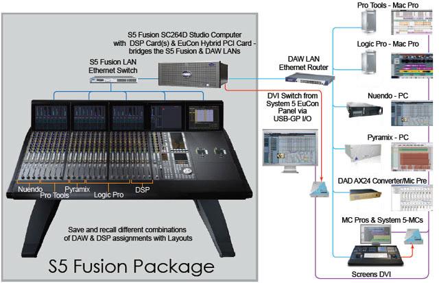 Avid S5 Fusion : Artist Sistems d o o  Macedonia - Pro audio